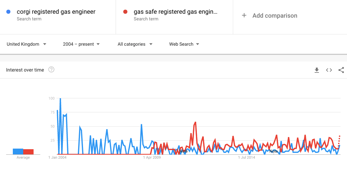 screengrab of Google search traffic for gas safe and corgi registered engineers